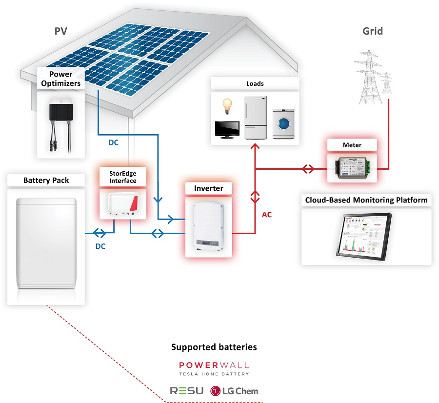 home wiring diagram solar system 12v solar panel wiring